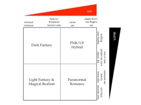 Urban fantasy/paranormal romance hybrids: How hot is toohot?